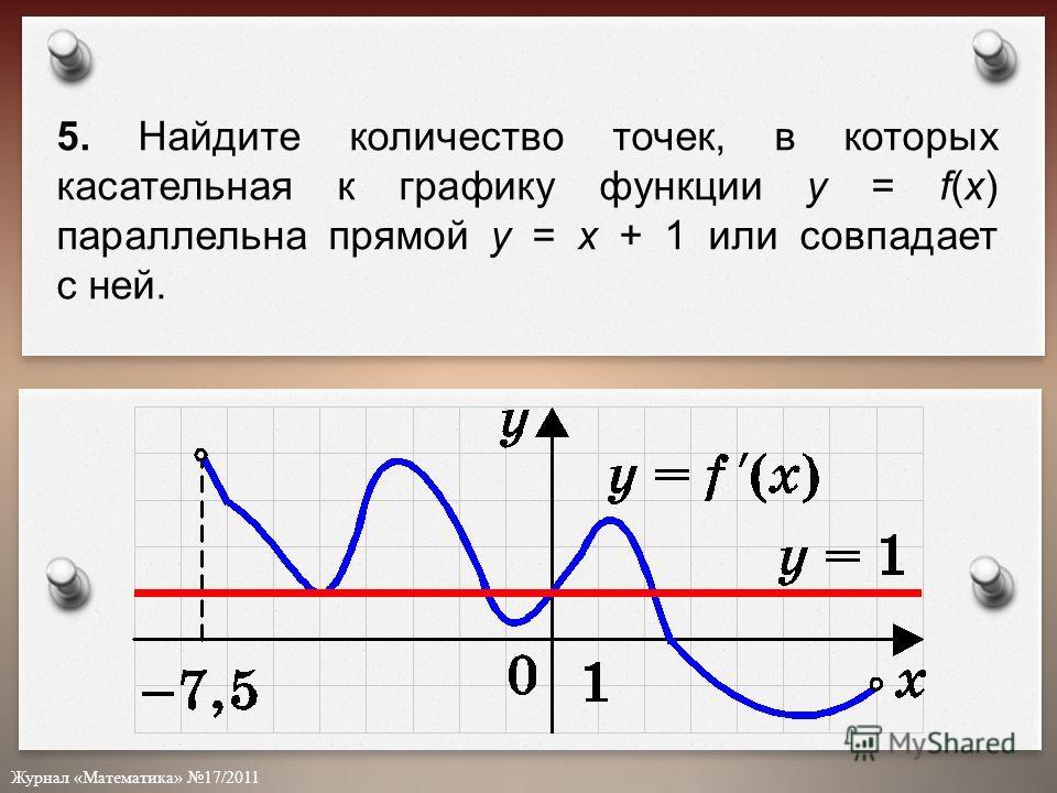 Журнал «Математика» 17/2011 5. Найдите количество точек, в которых касательная к графику функции у = f(x) параллельна прямой у = х + 1 или совпадает с ней.
