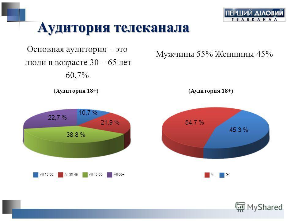 Основная аудитория - это люди в возрасте 30 – 65 лет 60,7% Мужчины 55% Женщины 45% Аудитория телеканала 22,7 % 54,7 % 45,3 % 21,9 %21,9 % 38,8 % 10,7 % All 66+All 45-65 All 30-45 All 18-30 (Аудитория 18+) МЖ