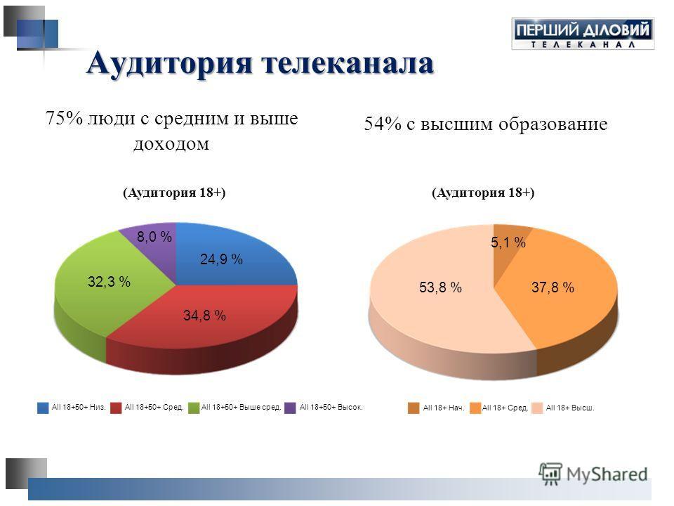 Аудитория телеканала 75% люди с средним и выше доходом 54% с высшим образование 53,8 %37,8 % 5,1 % 32,3 % 8,0 % 24,9 % 34,8 % (Аудитория 18+) All 18+50+ Низ.All 18+50+ Сред.All 18+50+ Выше сред.All 18+50+ Высок. All 18+ Нач.All 18+ Сред.All 18+ Высш.