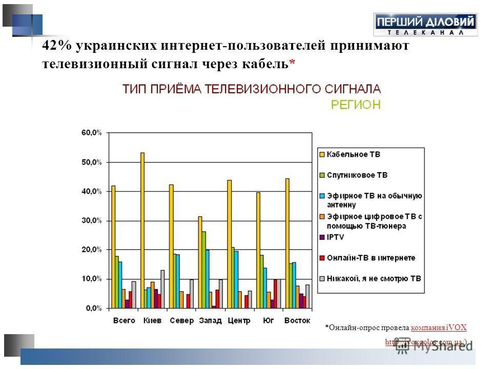 42% украинских интернет-пользователей принимают телевизионный сигнал через кабель* *Онлайн-опрос провела компания iVOXкомпания iVOX http://ivoxgolos.com.ua/http://ivoxgolos.com.ua/)