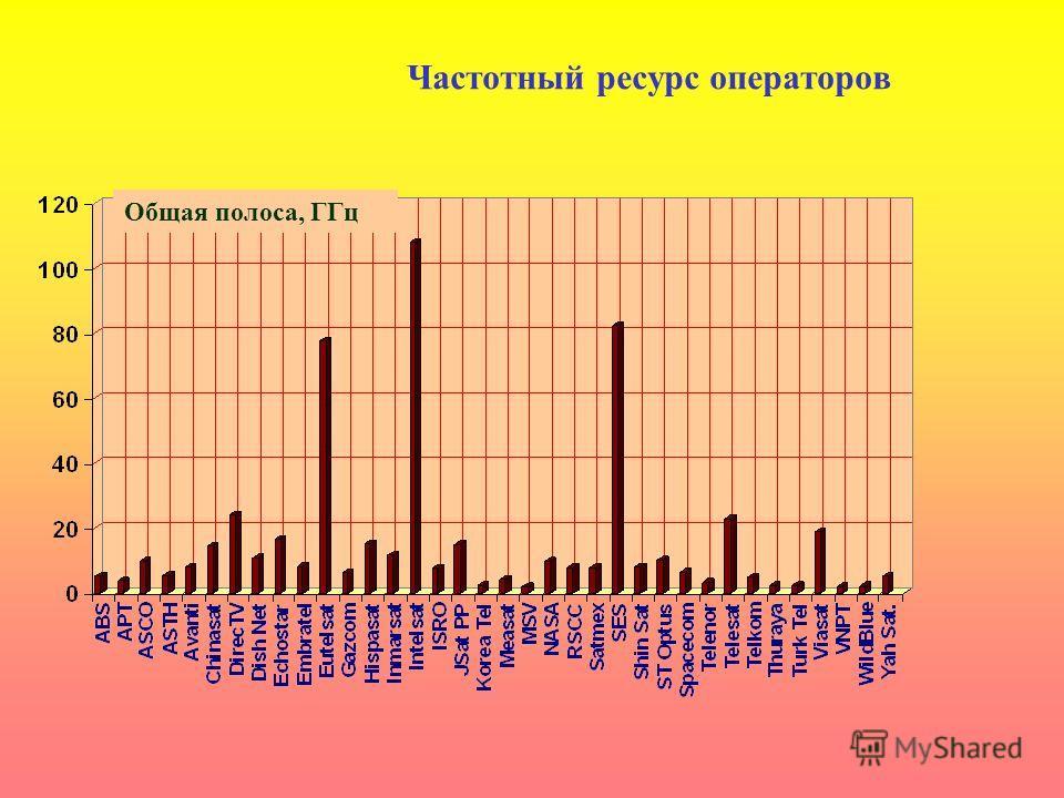 Частотный ресурс операторов Общая полоса, ГГц