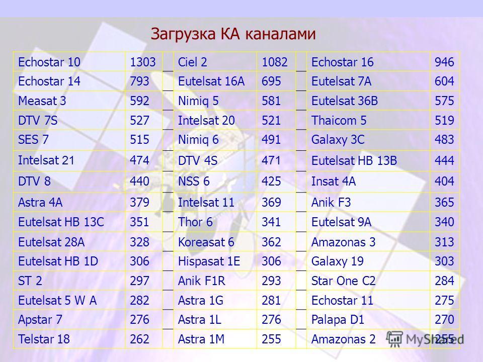Загрузка КА каналами Echostar 101303Ciel 21082Echostar 16946 Echostar 14793Eutelsat 16А695Eutelsat 7А604 Measat 3592Nimiq 5581Eutelsat 36B575 DTV 7S527Intelsat 20521Thaicom 5519 SES 7515Nimiq 6491Galaxy 3C483 Intelsat 21 4 74 DTV 4S 471 Eutelsat HB 1