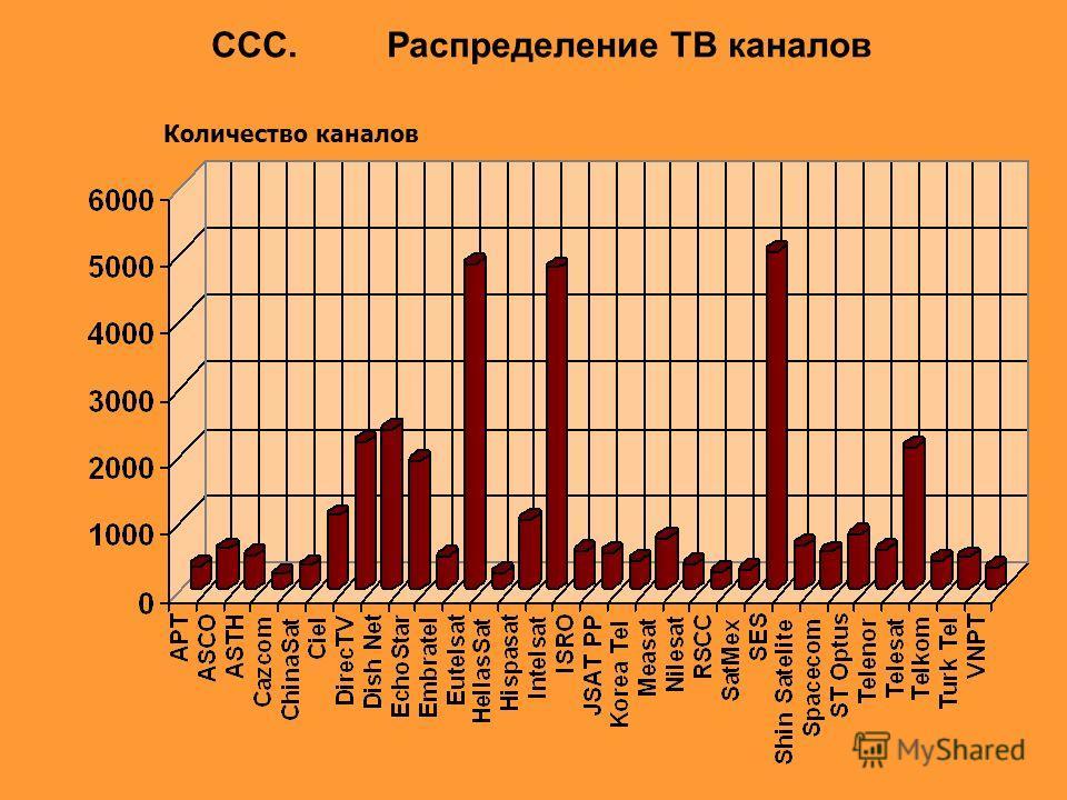 CCC. Распределение ТВ каналов Количество каналов