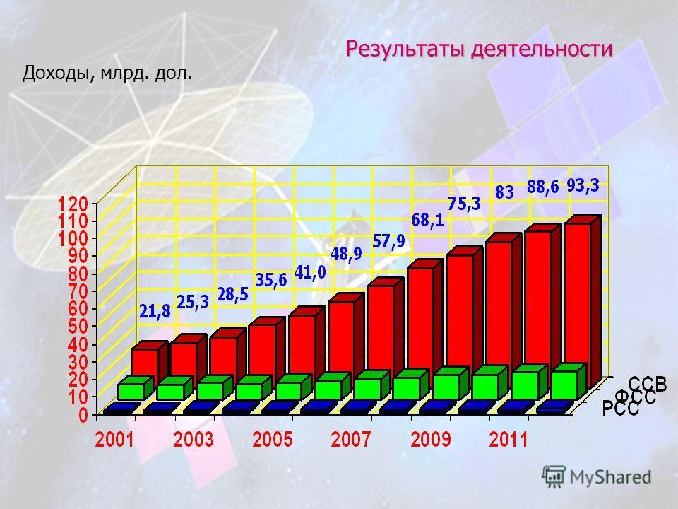 Результаты деятельности Доходы, млрд. дол.