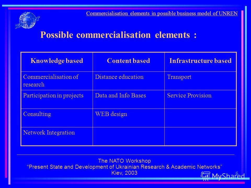 6 Commercialisation elements in possible business model of UNREN The NATO Workshop Present State and Development of Ukrainian Research & Academic Networks Kiev, 2003 Possible commercialisation elements : Knowledge basedContent basedInfrastructure bas