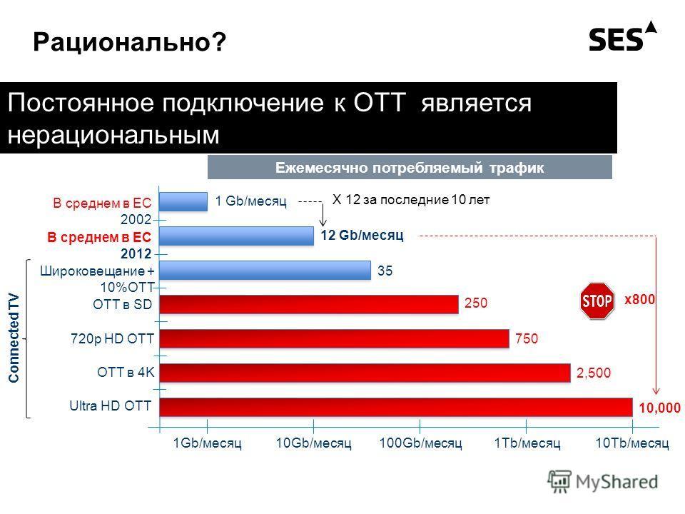 Рационально? Ежемесячно потребляемый трафик 1Gb/месяц10Gb/месяц100Gb/месяц1Tb/месяц10Tb/месяц В среднем в ЕС 2002 В среднем в ЕС 2012 Широковещание + 10%OTT OTT в SD 720p HD OTT OTT в 4K Ultra HD OTT Connected TV 1 Gb/месяц 12 Gb/месяц 35 250 750 2,5