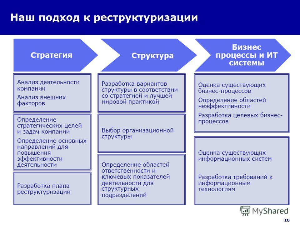 10 Наш подход к реструктуризации