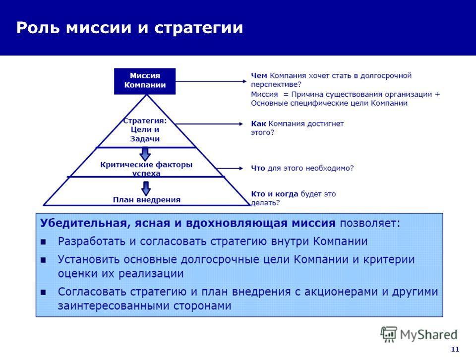 11 Роль миссии и стратегии
