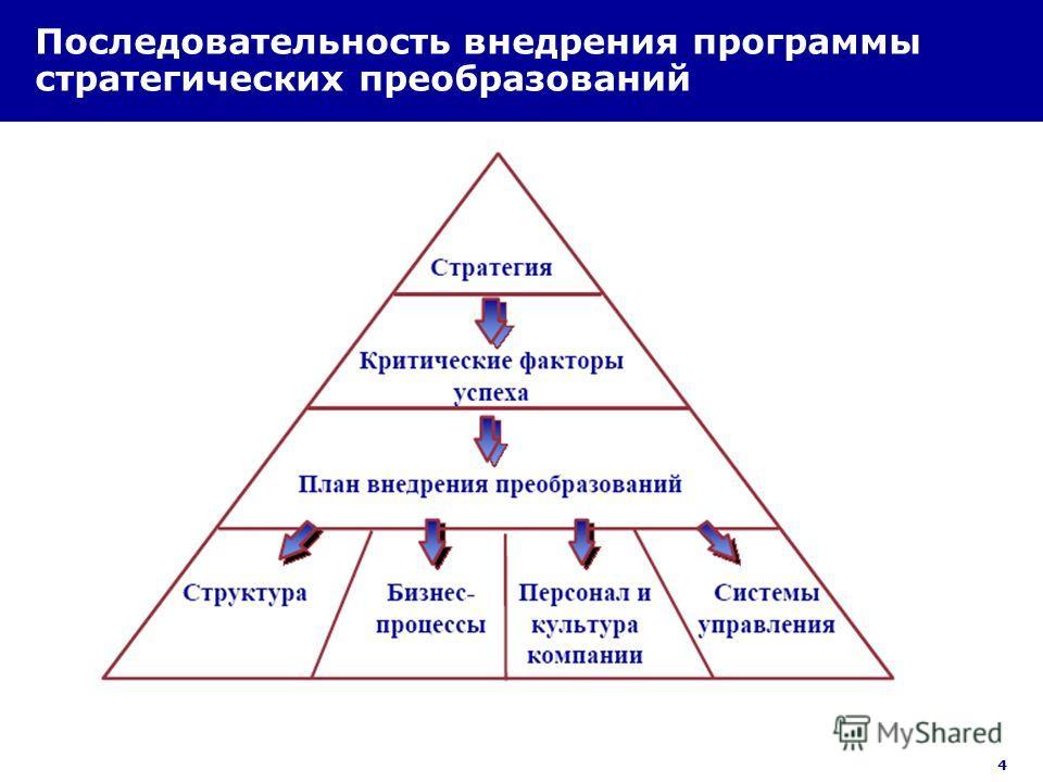 4 Последовательность внедрения программы стратегических преобразований