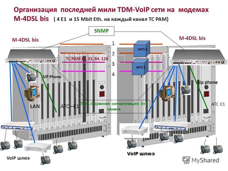 Организация последней мили TDM-VoIP сети на модемах M-4DSL bis ( 4 E1 и 15 Mbit Eth. на каждый канал TC PAM) 12341234 M-4DSL bis НРП 1 НРП 2 АТС Е1 АТС –Е1 SIP Phone Sip phone LAN VoIP шлюз Пож. Охранная сигнализация 3+3 канала SNMP TC PAM 16, 32, 64