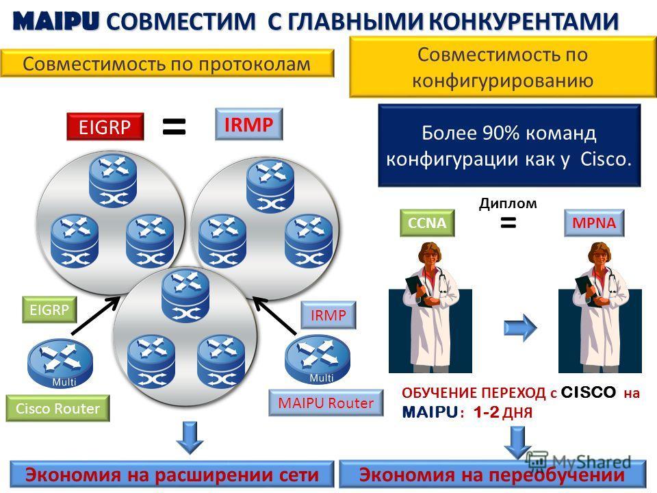 MAIPU СОВМЕСТИМ С ГЛАВНЫМИ КОНКУРЕНТАМИ EIGRP Cisco Router EIGRP MAIPU Router IRMP Экономия на расширении сети Совместимость по протоколам Совместимость по конфигурированию CCNAMPNA ОБУЧЕНИЕ ПЕРЕХОД с C ISCO на MAIPU : 1-2 ДНЯ Экономия на переобучени