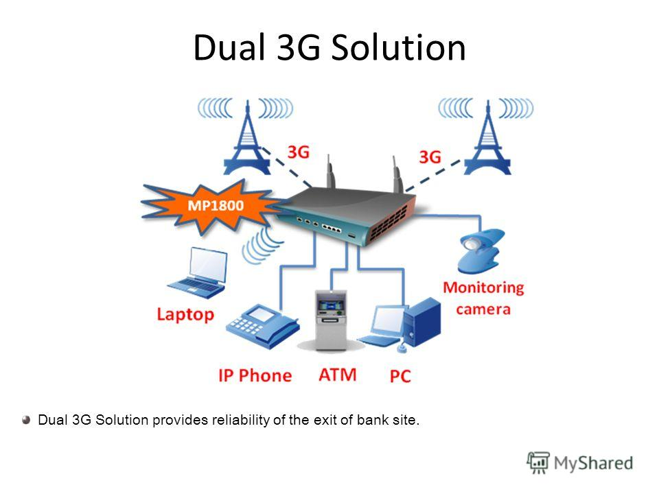 Dual 3G Solution Dual 3G Solution provides reliability of the exit of bank site.