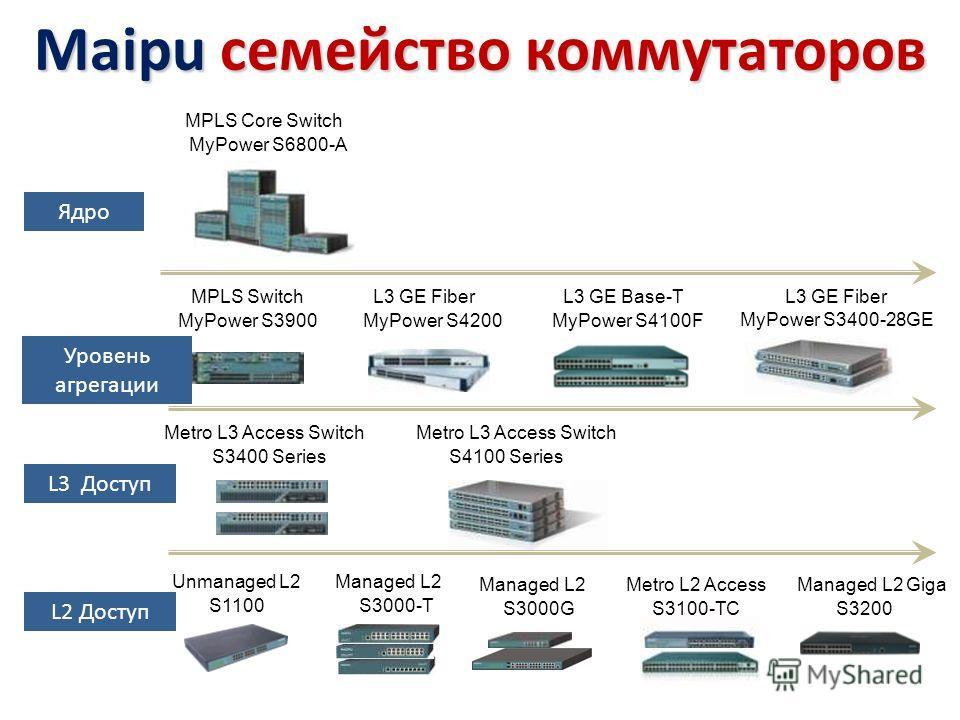 Maipu семейство коммутаторов MyPower S3900 Metro L3 Access Switch S1100 Unmanaged L2 MyPower S6800-A Ядро Уровень агрегации L3 Доступ L2 Доступ L3 GE Fiber Managed L2 S3400 Series L3 GE Fiber MyPower S3400-28GE MPLS Core Switch MPLS Switch MyPower S4