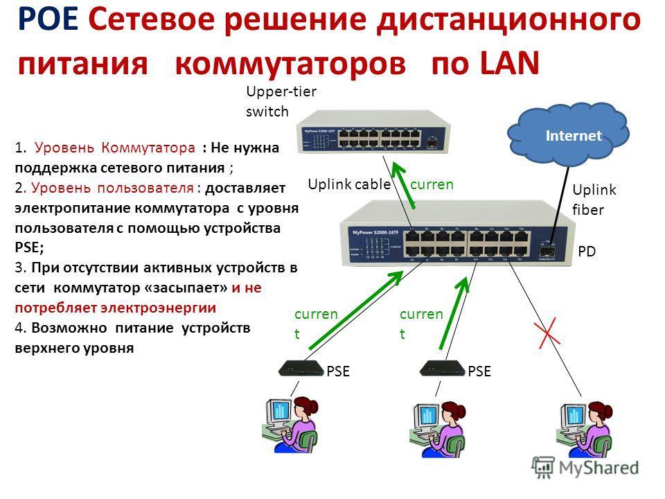Uplink fiber Uplink cable 1. Уровень Коммутатора : Не нужна поддержка сетевого питания ; 2. Уровень пользователя : доставляет электропитание коммутатора с уровня пользователя с помощью устройства PSE; 3. При отсутствии активных устройств в сети комму