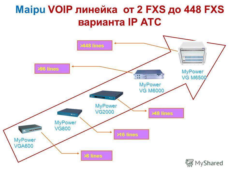 Maipu VOIP линейка от 2 FXS до 448 FXS варианта IP АТС MyPower VGA600 MyPower VG800 MyPower VG2000 MyPower VG M6000 MyPower VG M6500 8 lines 16 lines 48 lines 96 lines 448 lines
