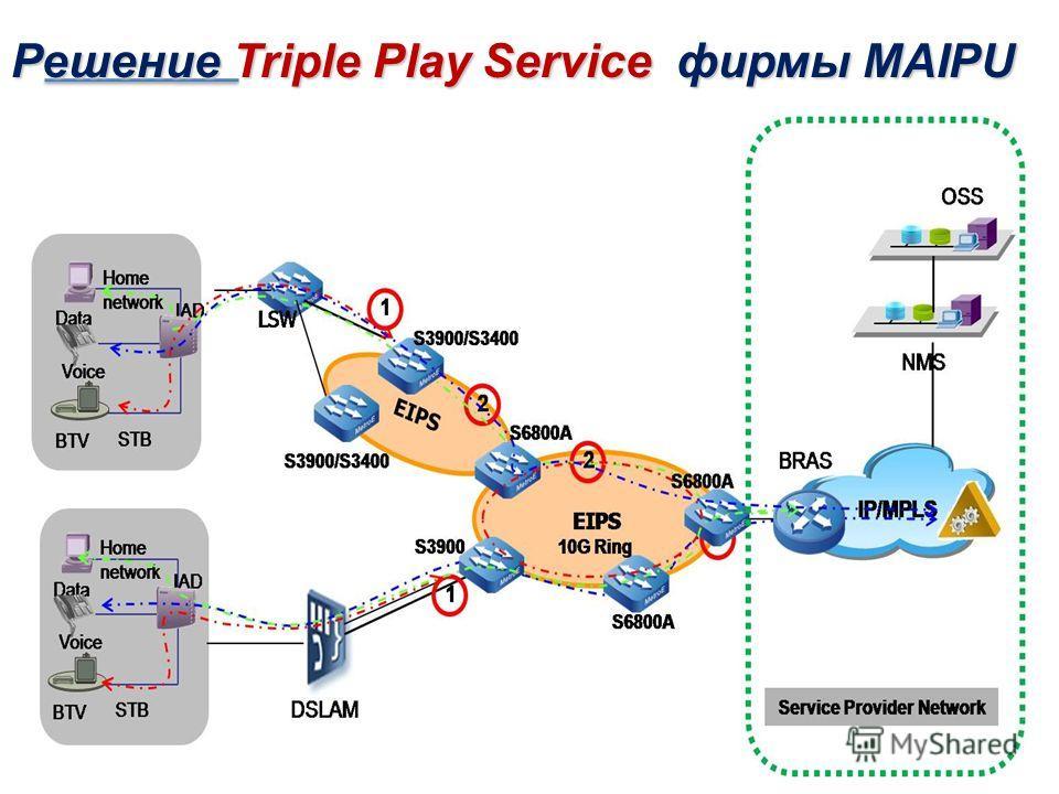 Решение Triple Play Service фирмы MAIPU