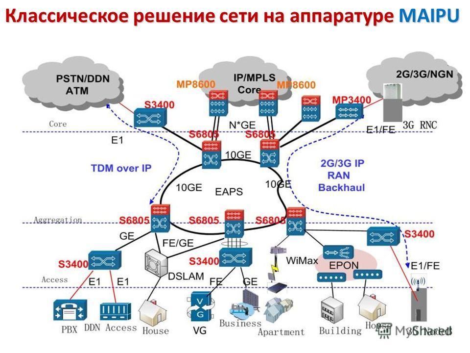 Классическое решение сети на аппаратуре MAIPU