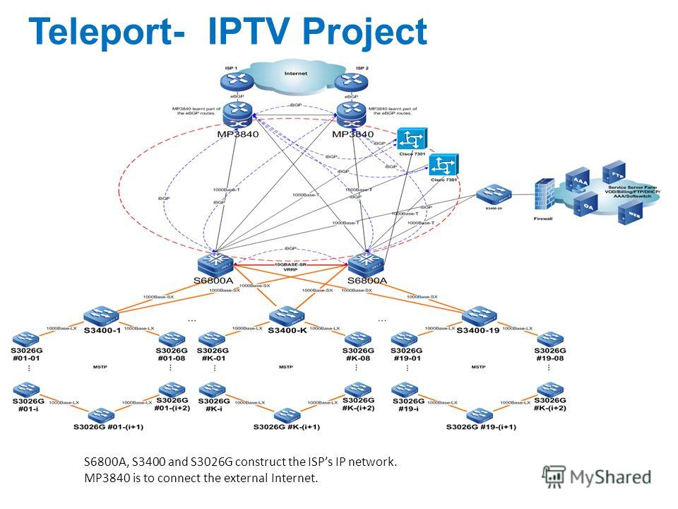 Teleport- IPTV Project S6800A, S3400 and S3026G construct the ISPs IP network. MP3840 is to connect the external Internet.