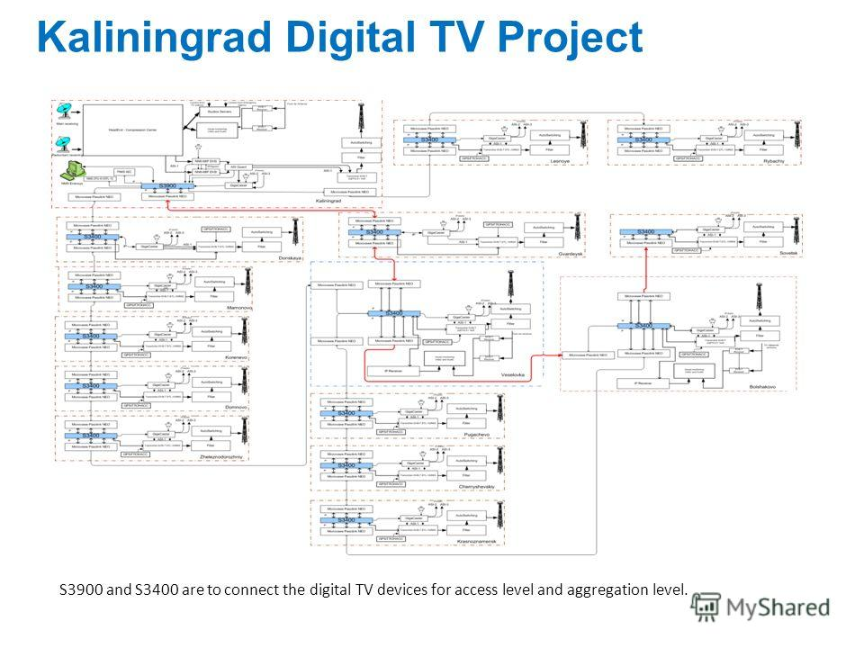 Kaliningrad Digital TV Project S3900 and S3400 are to connect the digital TV devices for access level and aggregation level.
