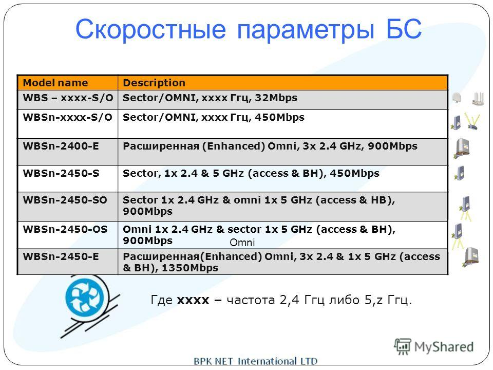 Скоростные параметры БС Model nameDescription WBS – xxxx-S/OSector/OMNI, xxxx Ггц, 32Мbps WBSn-xxxx-S/OSector/OMNI, xxxx Ггц, 450Mbps WBSn-2400-EРасширенная (Enhanced) Omni, 3x 2.4 GHz, 900Mbps WBSn-2450-SSector, 1x 2.4 & 5 GHz (access & BH), 450Mbps