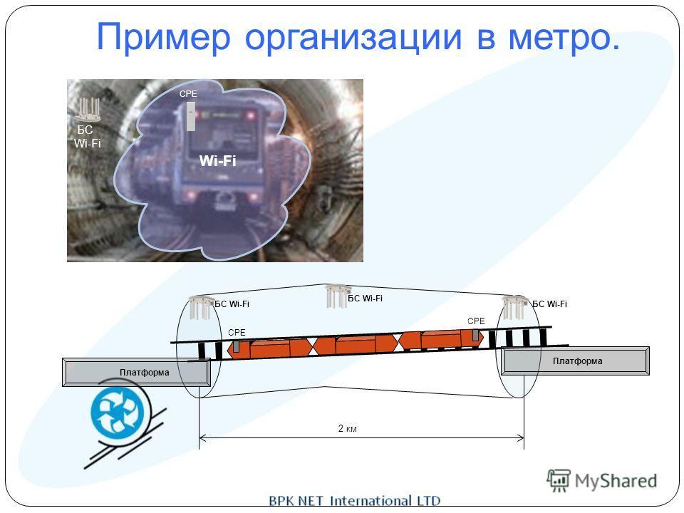 Wi-Fi БС Wi-Fi CPE БС Wi-Fi Платформа 2 км Пример организации в метро.