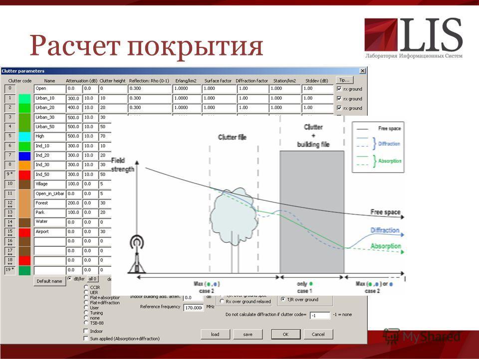 Расчет покрытия Параметры станции Модели распространения радиоволн Распространение внутри клатеров