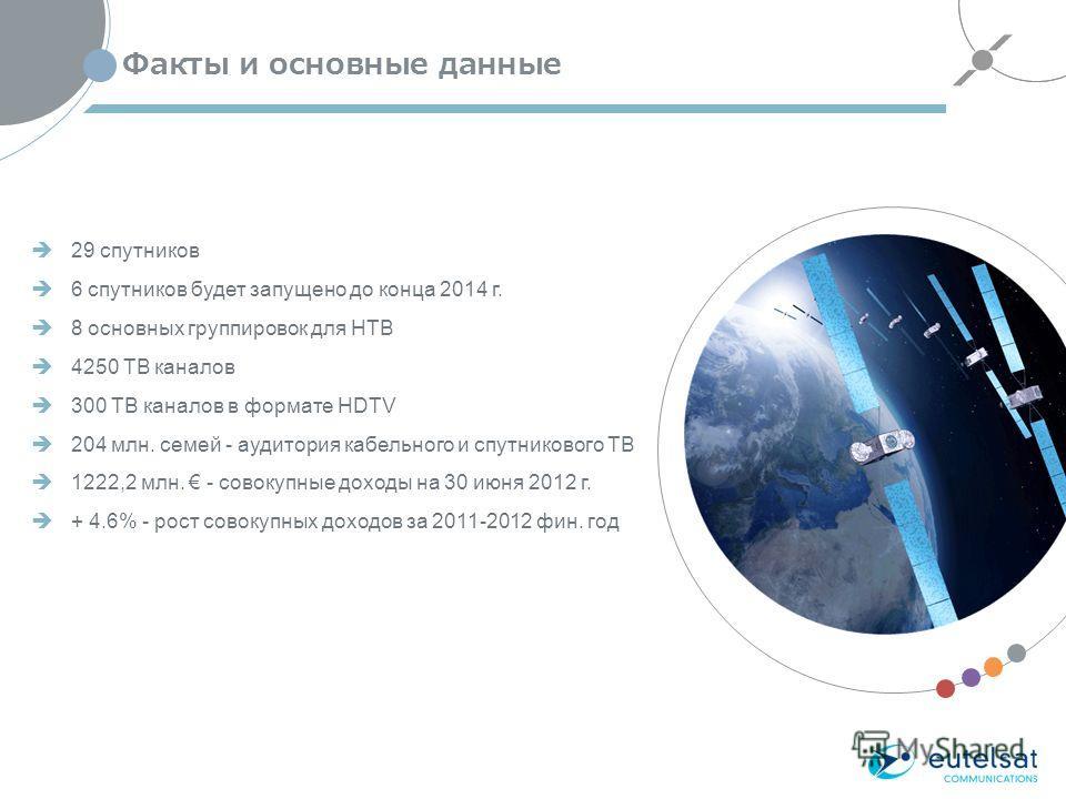 Факты и основные данные 29 спутников 6 спутников будет запущено до конца 2014 г. 8 основных группировок для НТВ 4250 ТВ каналов 300 ТВ каналов в формате HDTV 204 млн. семей - аудитория кабельного и спутникового ТВ 1222,2 млн. - совокупные доходы на 3