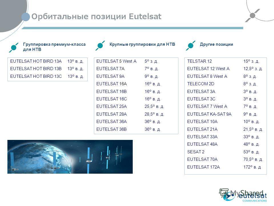 Орбитальные позиции Eutelsat 4 Группировка премиум-класса для НТВ Крупные группировки для НТВДругие позиции EUTELSAT HOT BIRD 13A 13° в. д. EUTELSAT HOT BIRD 13B 13° в. д. EUTELSAT HOT BIRD 13C 13° в. д. EUTELSAT 5 West A 5° з. д. EUTELSAT 7A 7° в. д