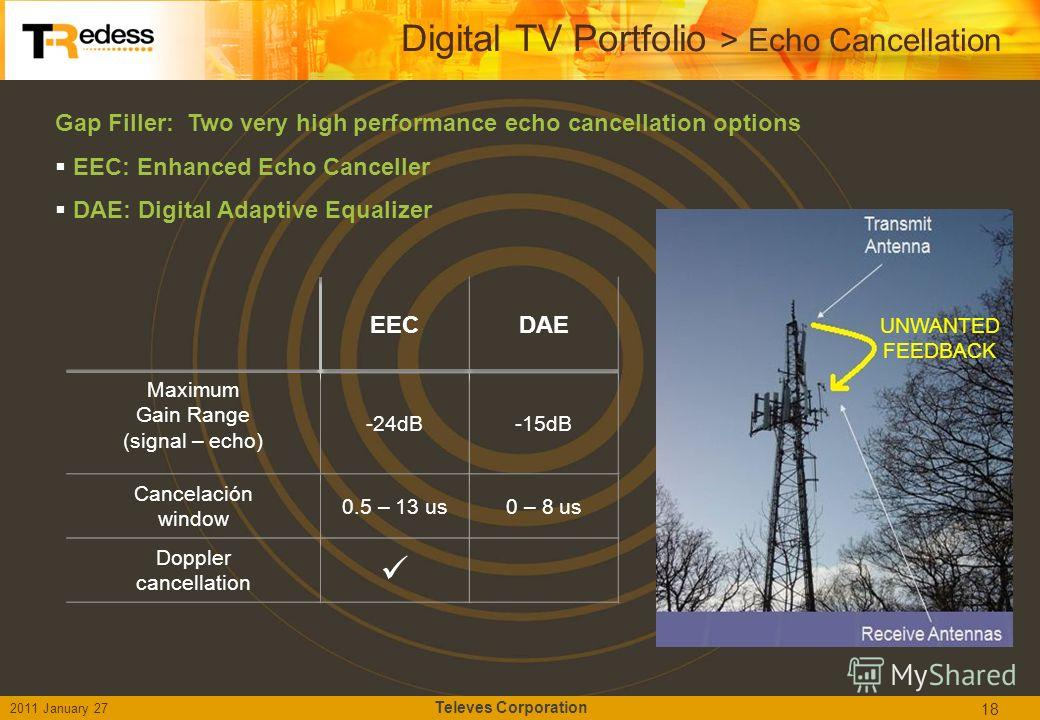 Gap Filler: Two very high performance echo cancellation options EEC: Enhanced Echo Canceller DAE: Digital Adaptive Equalizer 18 Digital TV Portfolio > Echo Cancellation 2011 January 27 Televes Corporation UNWANTED FEEDBACK