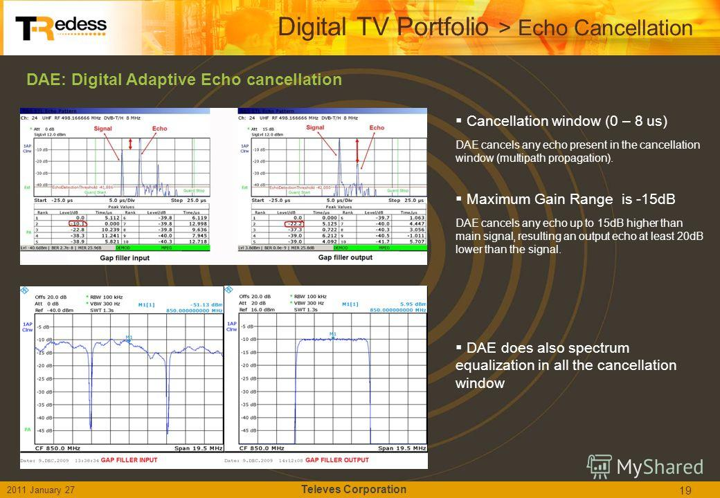 DAE: Digital Adaptive Echo cancellation 19 Digital TV Portfolio > Echo Cancellation 2011 January 27 Televes Corporation DAE does also spectrum equalization in all the cancellation window Cancellation window (0 – 8 us) DAE cancels any echo present in