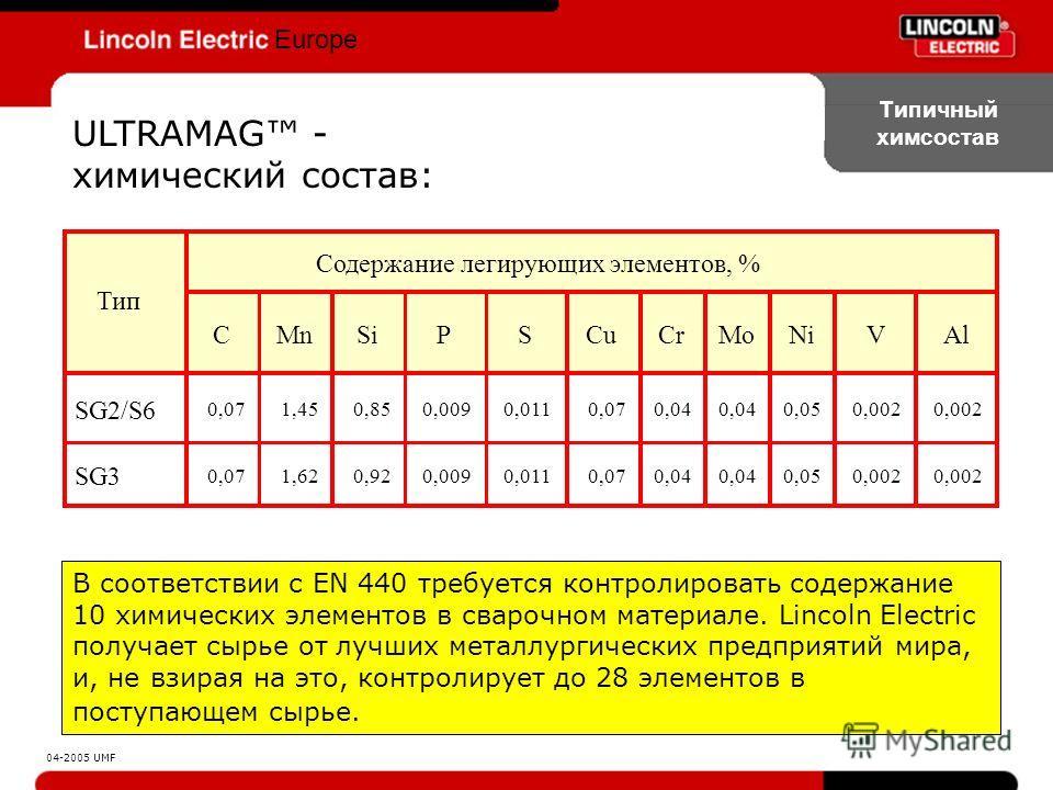 Europe ULTRAMAG - химический состав: Типичный химсостав В соответствии с EN 440 требуется контролировать содержание 10 химических элементов в сварочном материале. Lincoln Electric получает сырье от лучших металлургических предприятий мира, и, не взир