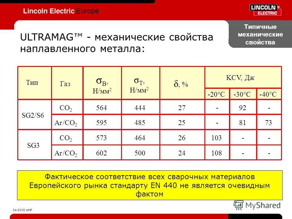 Europe Типичные механические свойства Фактическое соответствие всех сварочных материалов Европейского рынка стандарту EN 440 не является очевидным фактом 04-2005 UMF ULTRAMAG - механические свойства наплавленного металла: 108 103 - - -20°C 24 26 25 2