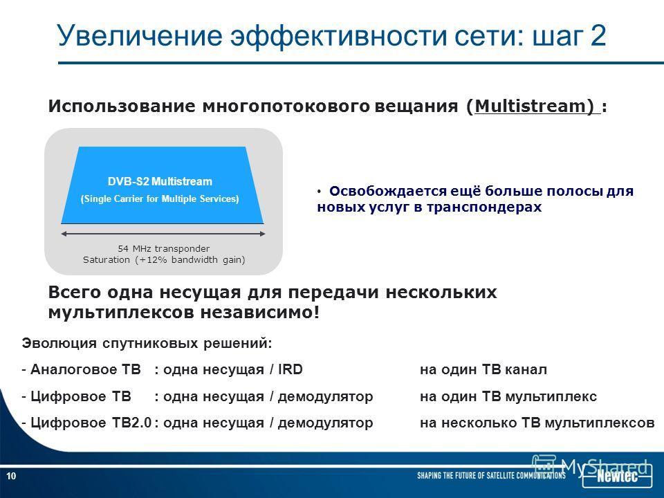 10 MHz 54 MHz 10 MHz ROF 20% Уменьшение операционных расходов до 50% Выгодно уже сейчас и будущем(HDTV) 16APSK 2/3 DVB-T мультиплекс размером 22,4Мбитс занимает полосу 10МГц 4x DVB-T мультиплекса = 40 MHz Освобождается полоса для новых услуг на обоих