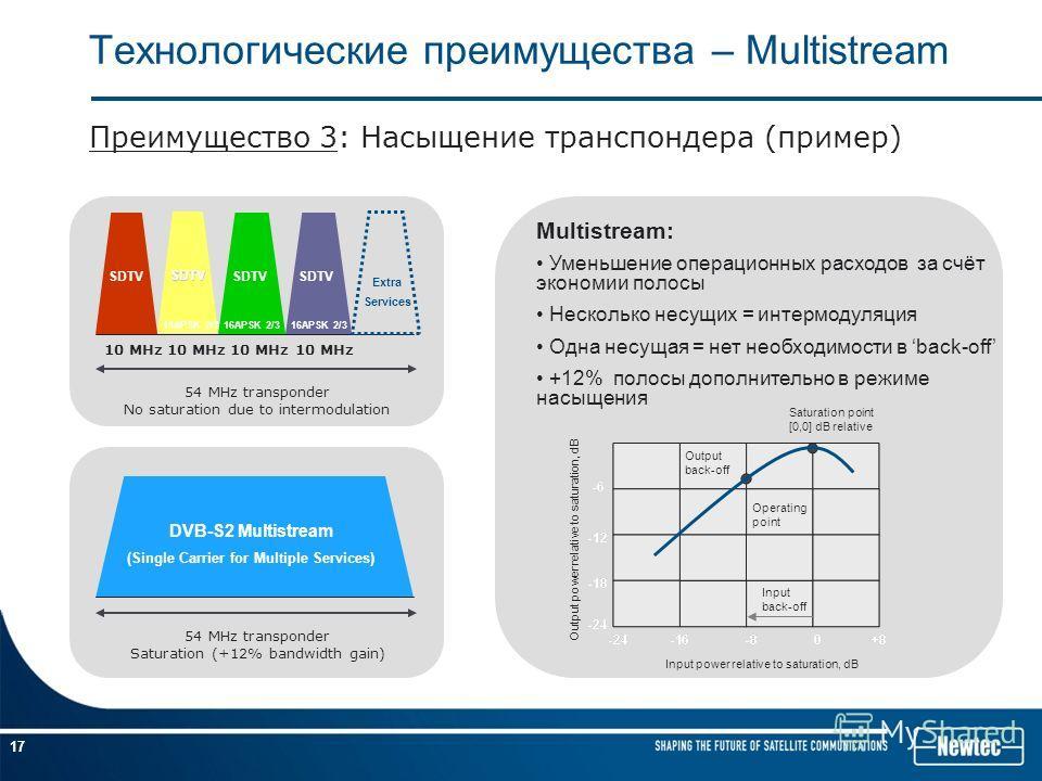 17 Технологические преимущества – Multistream Преимущество 3: Насыщение транспондера (пример) Multistream: Уменьшение операционных расходов за счёт экономии полосы Несколько несущих = интермодуляция Одна несущая = нет необходимости в back-off +12% по