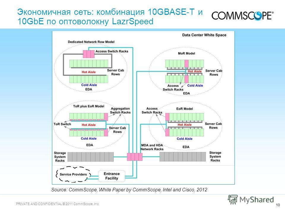 10 PRIVATE AND CONFIDENTIAL © 2011 CommScope, Inc Source: CommScope, White Paper by CommScope, Intel and Cisco, 2012 Экономичная сеть: комбинация 10GBASE-T и 10GbE по оптоволокну LazrSpeed