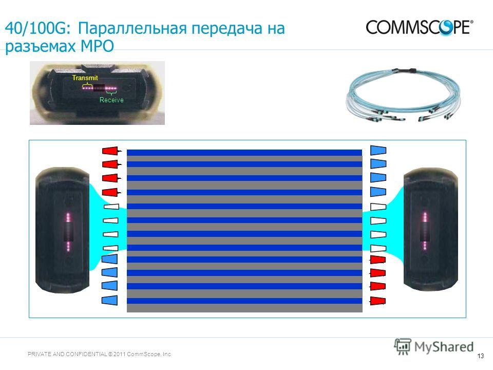 13 PRIVATE AND CONFIDENTIAL © 2011 CommScope, Inc Transmit Receive 40/100G: Параллельная передача на разъемах MPO
