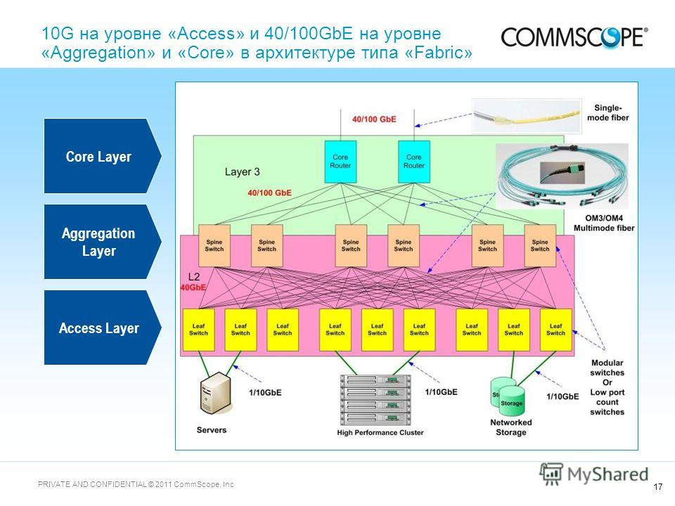 17 PRIVATE AND CONFIDENTIAL © 2011 CommScope, Inc 10G на уровне «Access» и 40/100GbE на уровне «Aggregation» и «Core» в архитектуре типа «Fabric» Core Layer Aggregation Layer Access Layer