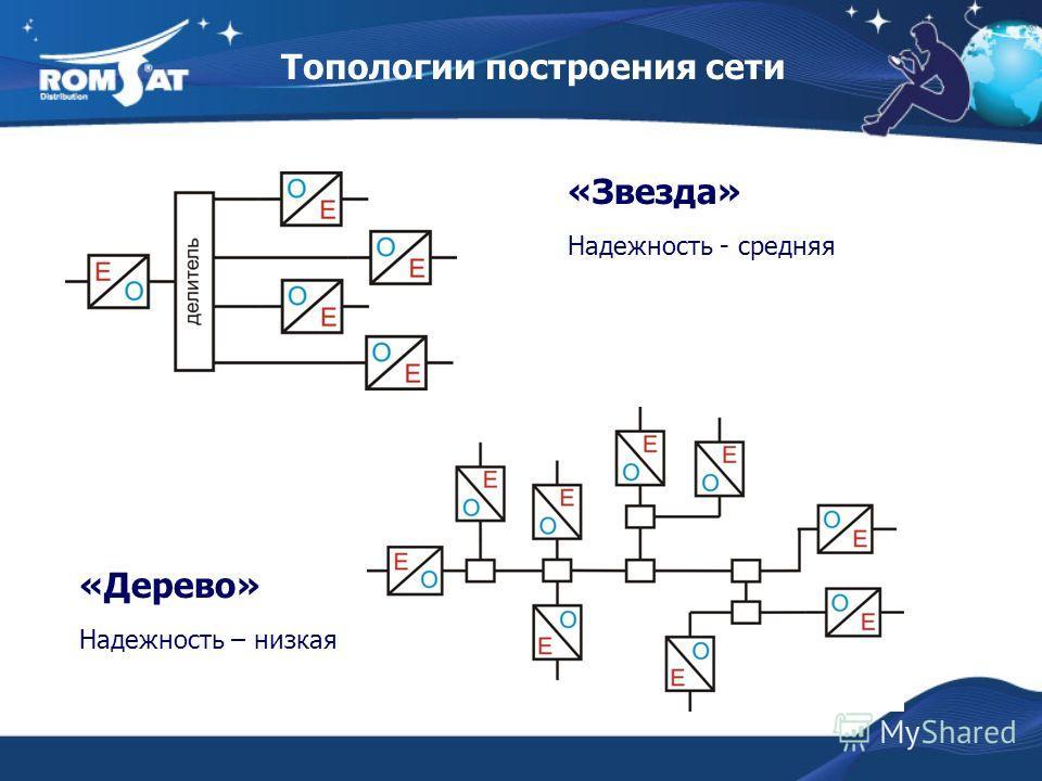 Топологии построения сети «Звезда» Надежность - средняя «Дерево» Надежность – низкая