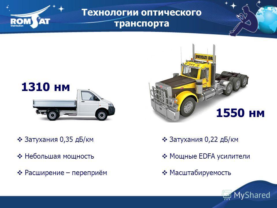 Технологии оптического транспорта 1310 нм 1550 нм Затухания 0,35 дБ/км Небольшая мощность Расширение – переприём Затухания 0,22 дБ/км Мощные EDFA усилители Масштабируемость