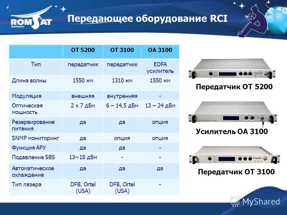 Передающее оборудование RCI Передатчик OT 5200 Передатчик OT 3100 Усилитель OA 3100 OT 5200OT 3100OA 3100 Типпередатчик EDFA усилитель Длина волны1550 нм1310 нм1550 нм Модуляциявнешняявнутренняя- Оптическая мощность 2 х 7 дБм6 – 14,5 дБм13 – 24 дБм Р