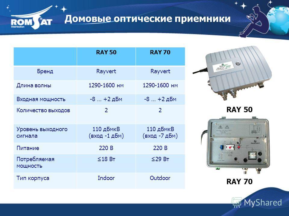 Домовые оптические приемники RAY 50 RAY 70 БрендRayvert Длина волны1290-1600 нм Входная мощность-8 … +2 дБм Количество выходов22 Уровень выходного сигнала 110 дБмкВ (вход -1 дБм) 110 дБмкВ (вход -7 дБм) Питание220 В Потребляемая мощность 18 Вт29 Вт Т
