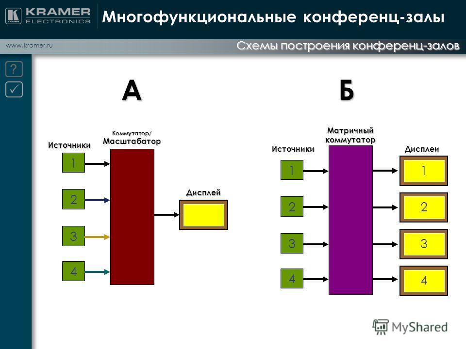 www.kramer.ru Схемы построения конференц-залов Многофункциональные конференц-залы 1 2 3 Источники Коммутатор/Масштабатор Дисплей 4АИсточникиДисплеи Матричный коммутатор Б 1 2 3 4 1 2 3 4