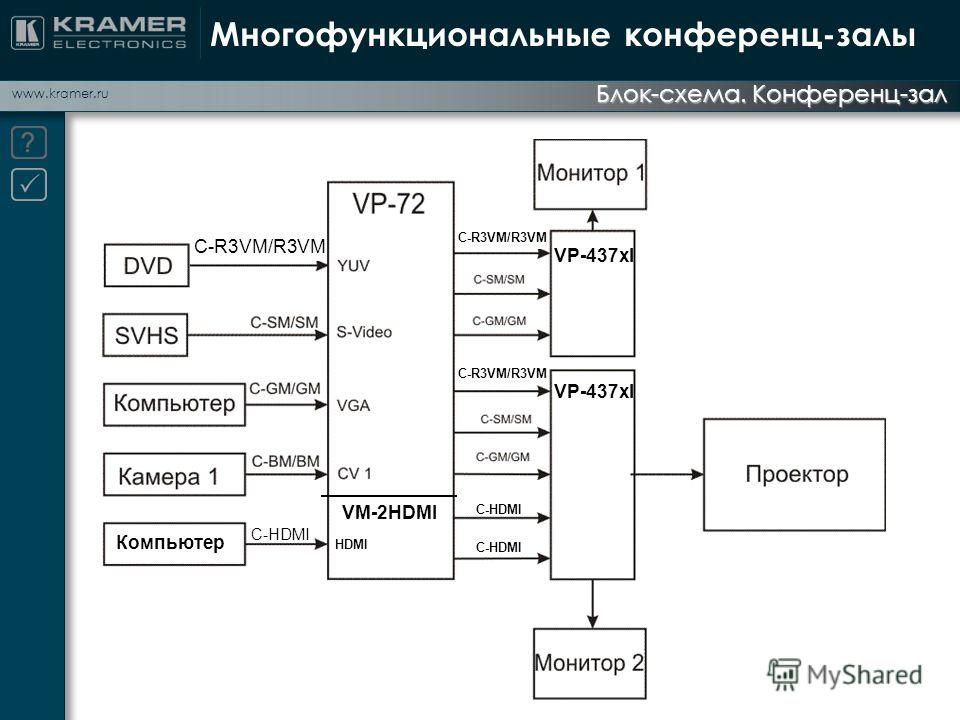 www.kramer.ru Блок-схема. Конференц-зал Многофункциональные конференц-залы C-R3VM/R3VM VP-437xl VM-2HDMI HDMI C-HDMI Компьютер