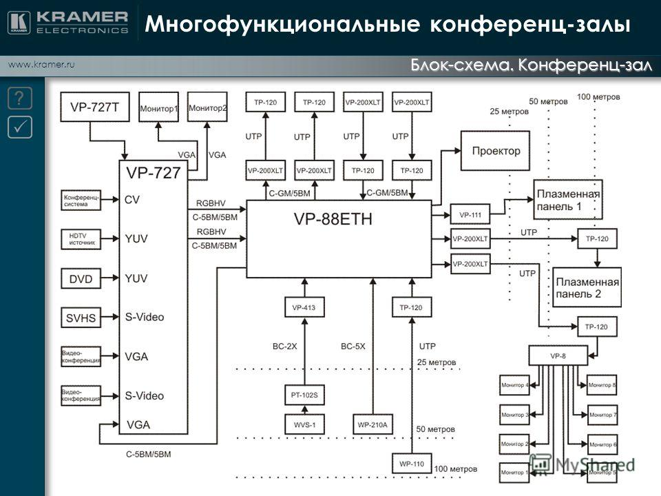 www.kramer.ru Блок-схема. Конференц-зал Многофункциональные конференц-залы