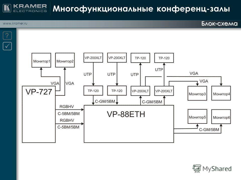 www.kramer.ru Блок-схема Многофункциональные конференц-залы