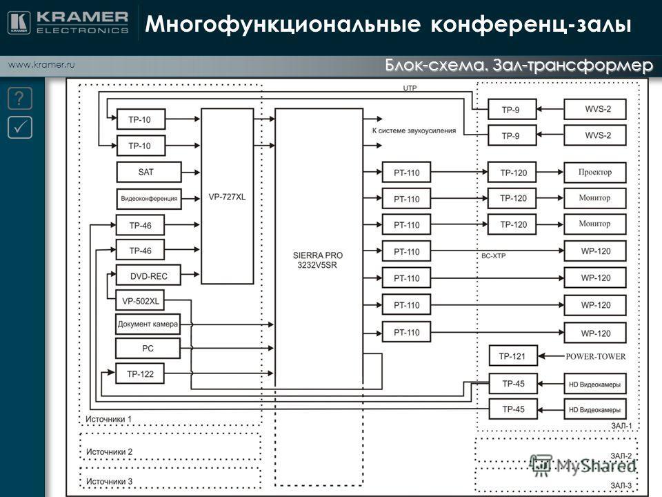 www.kramer.ru Многофункциональные конференц-залы Блок-схема. Зал-трансформер