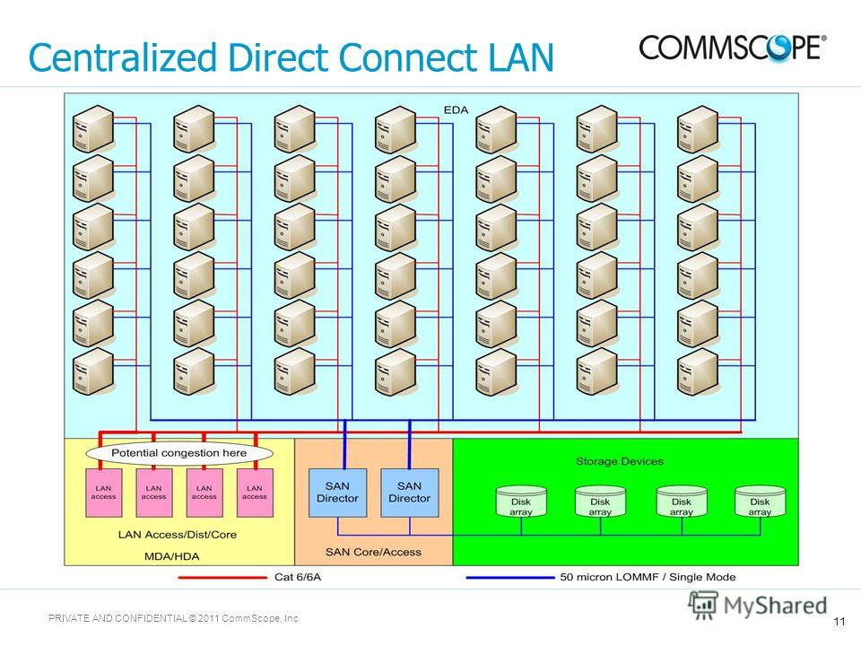 11 PRIVATE AND CONFIDENTIAL © 2011 CommScope, Inc Centralized Direct Connect LAN