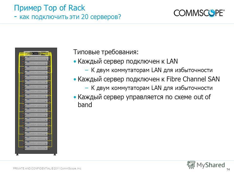 14 PRIVATE AND CONFIDENTIAL © 2011 CommScope, Inc Пример Top of Rack - как подключить эти 20 серверов? Типовые требования: Каждый сервер подключен к LAN –К двум коммутаторам LAN для избыточности Каждый сервер подключен к Fibre Channel SAN –К двум ком