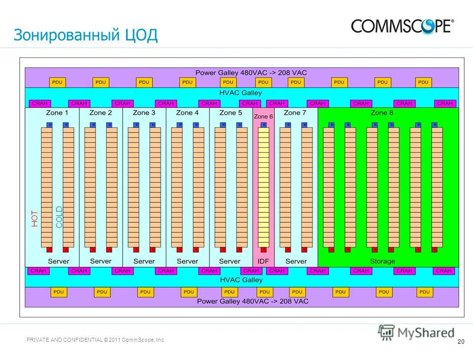 20 PRIVATE AND CONFIDENTIAL © 2011 CommScope, Inc Зонированный ЦОД HOT COLD