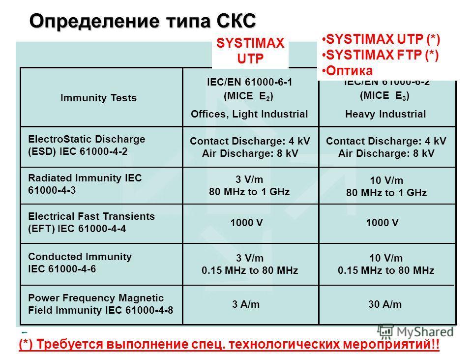 Определение типа СКС Immunity Tests ElectroStatic Discharge (ESD) IEC 61000-4-2 Radiated Immunity IEC 61000-4-3 Electrical Fast Transients (EFT) IEC 61000-4-4 Conducted Immunity IEC 61000-4-6 Power Frequency Magnetic Field Immunity IEC 61000-4-8 3 V/